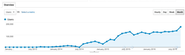 from zero to 200000 monthly unique visitors in three years